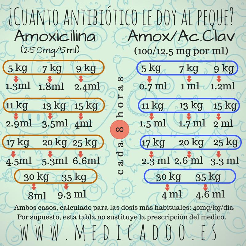 antibiotico para infeccion de garganta amoxicilina dosis